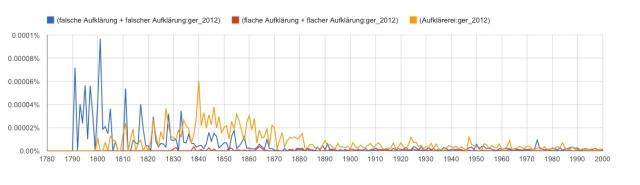 German Neg Terms