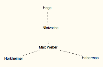 Via Nietzsche