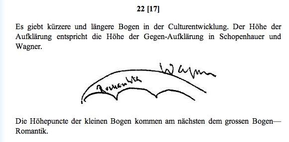 Nietzsche's Note