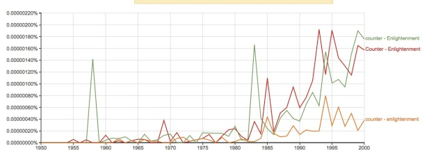 Counter-Enlightenment 1950-2000
